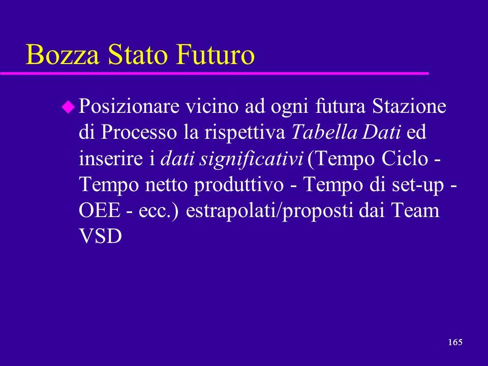 165 Bozza Stato Futuro u Posizionare vicino ad ogni futura Stazione di Processo la rispettiva Tabella Dati ed inserire i dati significativi (Tempo Cic