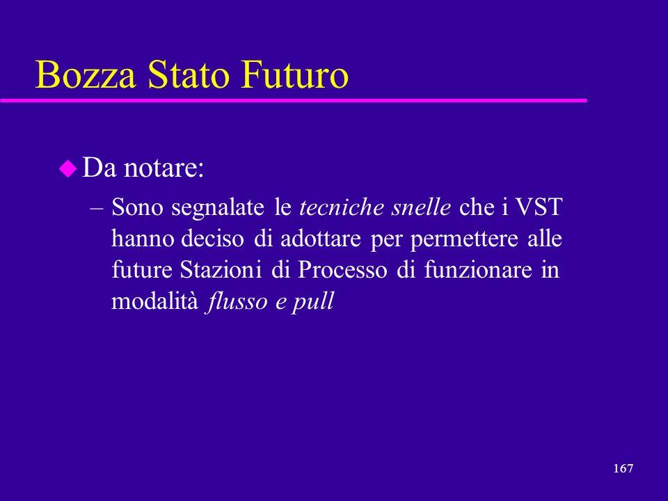 167 Bozza Stato Futuro u Da notare: –Sono segnalate le tecniche snelle che i VST hanno deciso di adottare per permettere alle future Stazioni di Proce