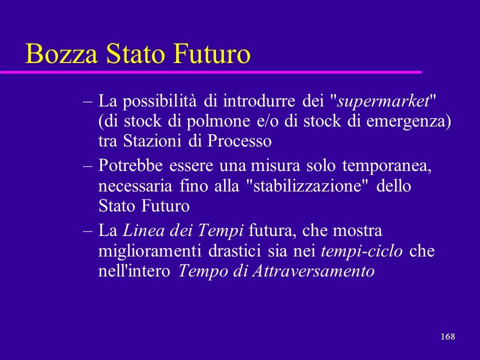 168 Bozza Stato Futuro –La possibilità di introdurre dei