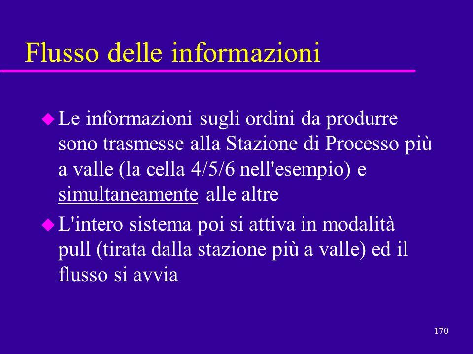 170 Flusso delle informazioni u Le informazioni sugli ordini da produrre sono trasmesse alla Stazione di Processo più a valle (la cella 4/5/6 nell'ese