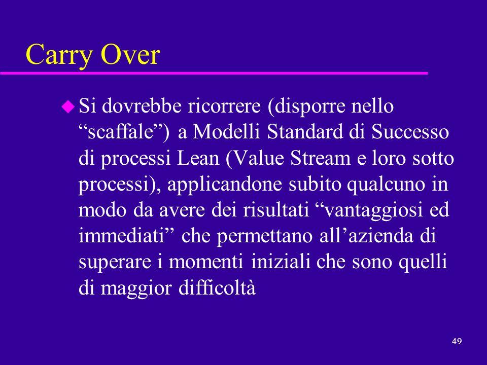 49 Carry Over u Si dovrebbe ricorrere (disporre nello scaffale) a Modelli Standard di Successo di processi Lean (Value Stream e loro sotto processi),