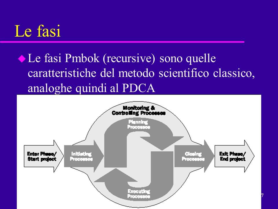 7 Le fasi u Le fasi Pmbok (recursive) sono quelle caratteristiche del metodo scientifico classico, analoghe quindi al PDCA