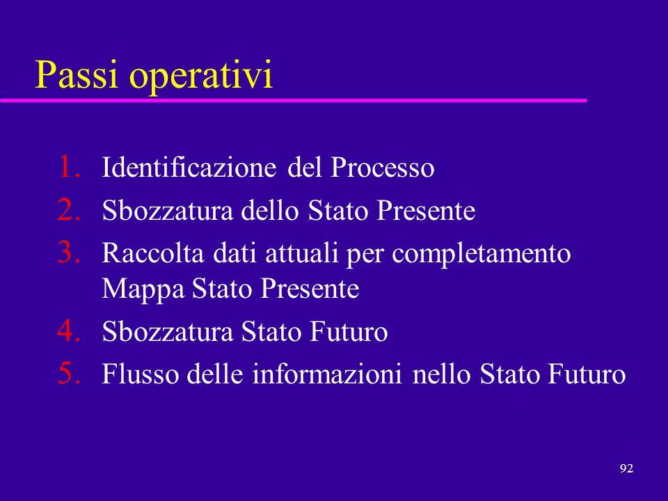 92 Passi operativi 1. Identificazione del Processo 2. Sbozzatura dello Stato Presente 3. Raccolta dati attuali per completamento Mappa Stato Presente