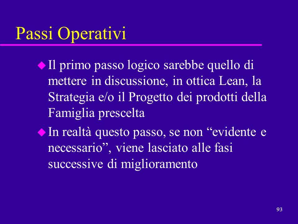 93 Passi Operativi u Il primo passo logico sarebbe quello di mettere in discussione, in ottica Lean, la Strategia e/o il Progetto dei prodotti della F