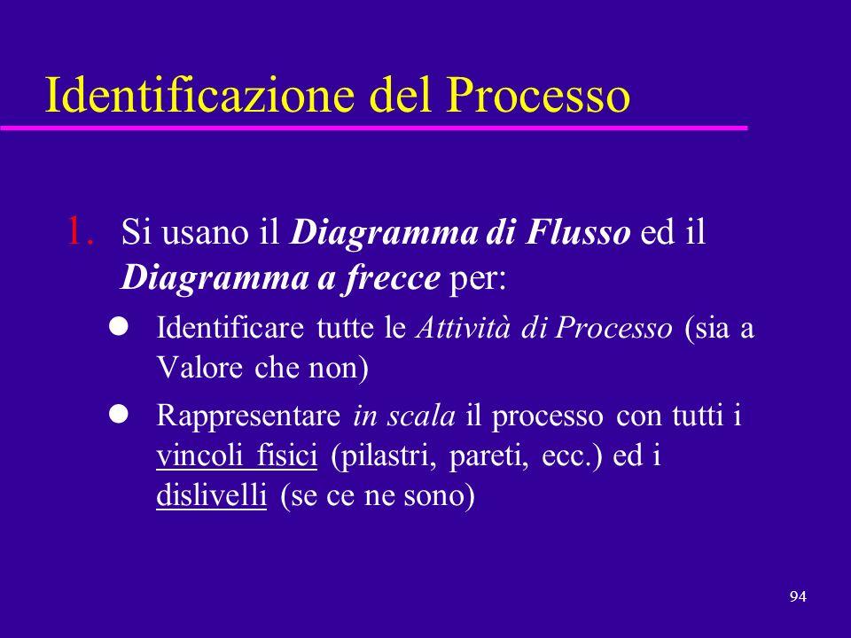 94 Identificazione del Processo 1. Si usano il Diagramma di Flusso ed il Diagramma a frecce per: Identificare tutte le Attività di Processo (sia a Val