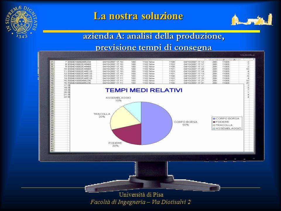 Università di Pisa Facoltà di Ingegneria – Via Diotisalvi 2 La nostra soluzione azienda A: analisi della produzione, previsione tempi di consegna