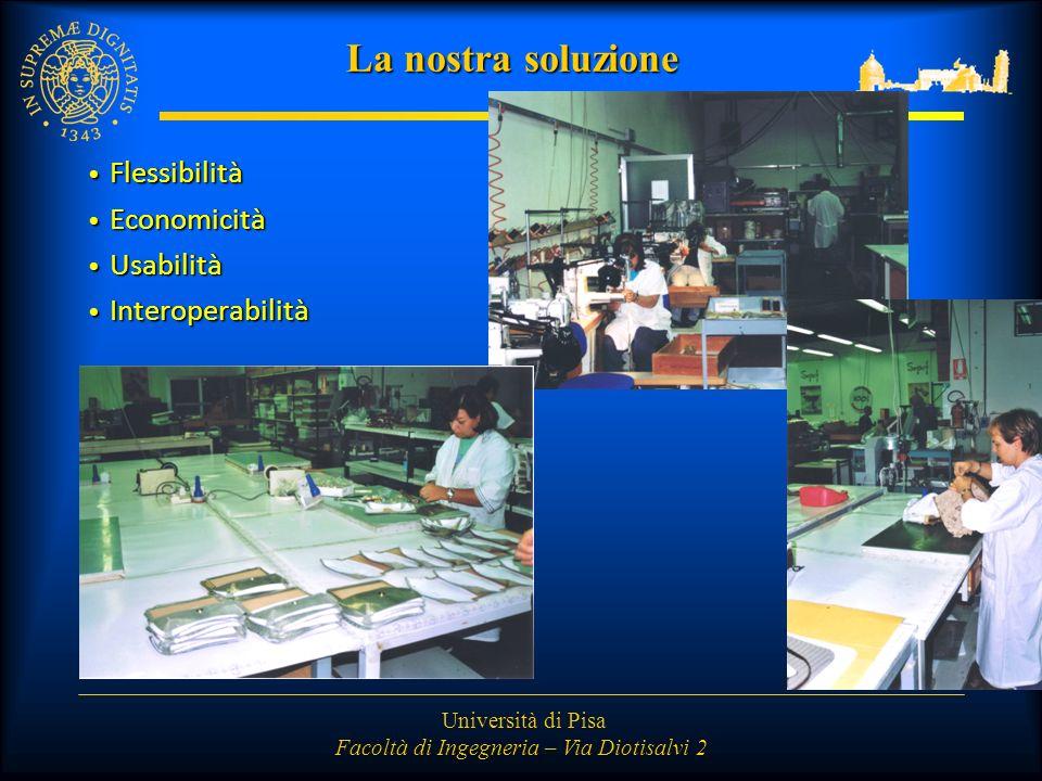 Università di Pisa Facoltà di Ingegneria – Via Diotisalvi 2 La nostra soluzione Flessibilità Flessibilità Economicità Economicità Usabilità Usabilità Interoperabilità Interoperabilità