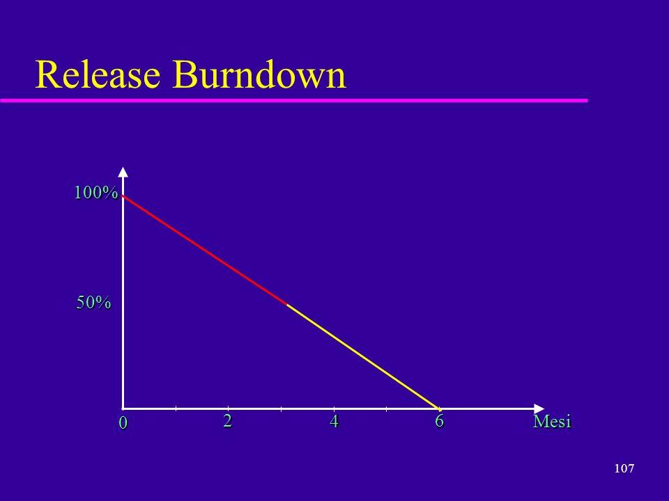 107 Release Burndown 100% 50% 0 2 4 6 Mesi