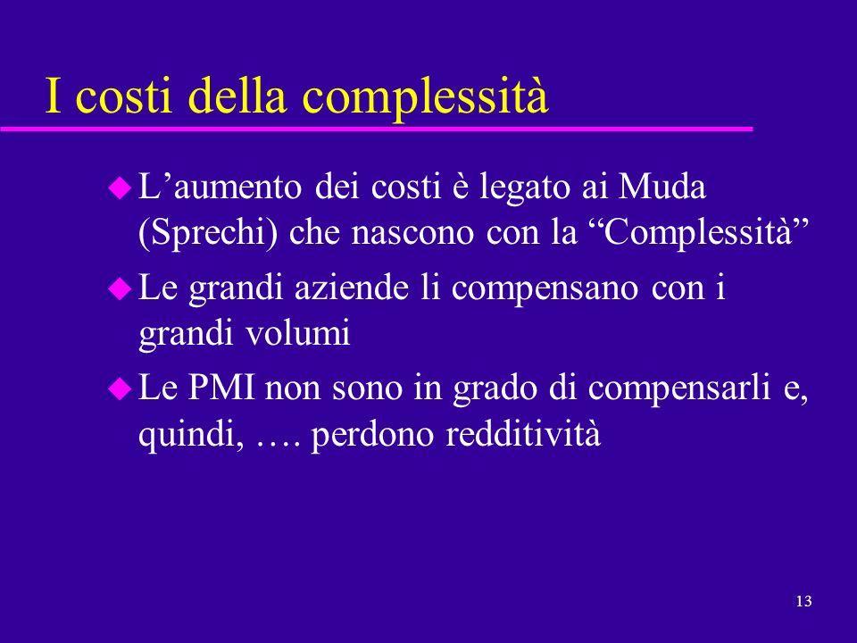 13 I costi della complessità u Laumento dei costi è legato ai Muda (Sprechi) che nascono con la Complessità u Le grandi aziende li compensano con i gr