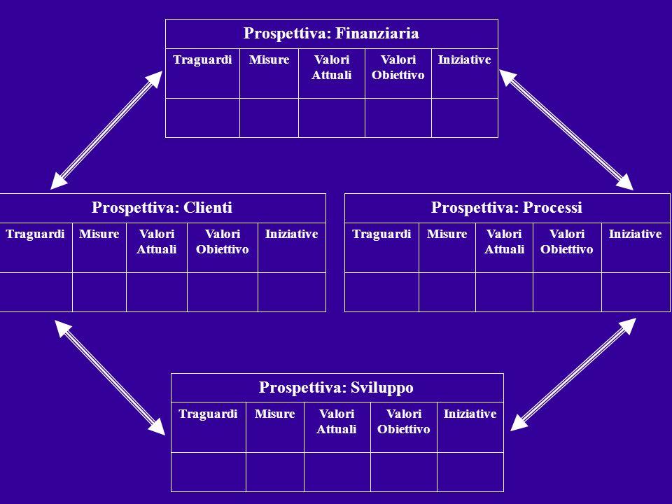 IniziativeValori Obiettivo Valori Attuali MisureTraguardi Prospettiva: Finanziaria IniziativeValori Obiettivo Valori Attuali MisureTraguardi Prospetti