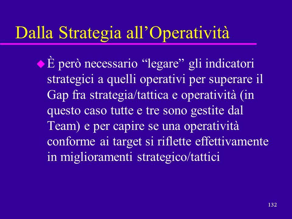 132 Dalla Strategia allOperatività u È però necessario legare gli indicatori strategici a quelli operativi per superare il Gap fra strategia/tattica e