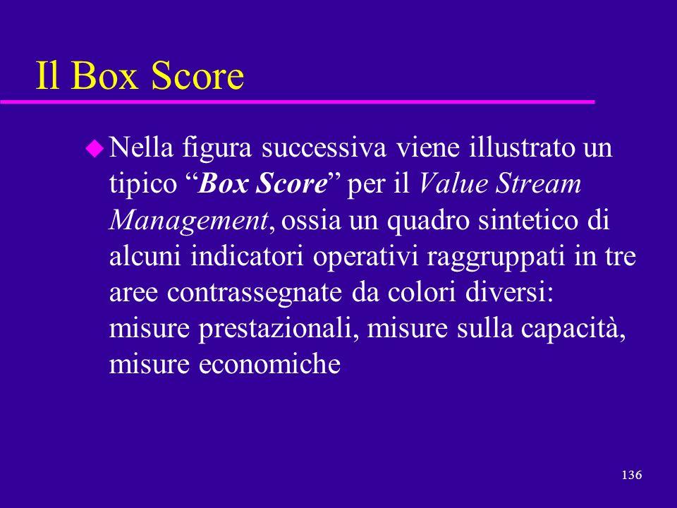 136 Il Box Score u Nella figura successiva viene illustrato un tipico Box Score per il Value Stream Management, ossia un quadro sintetico di alcuni in