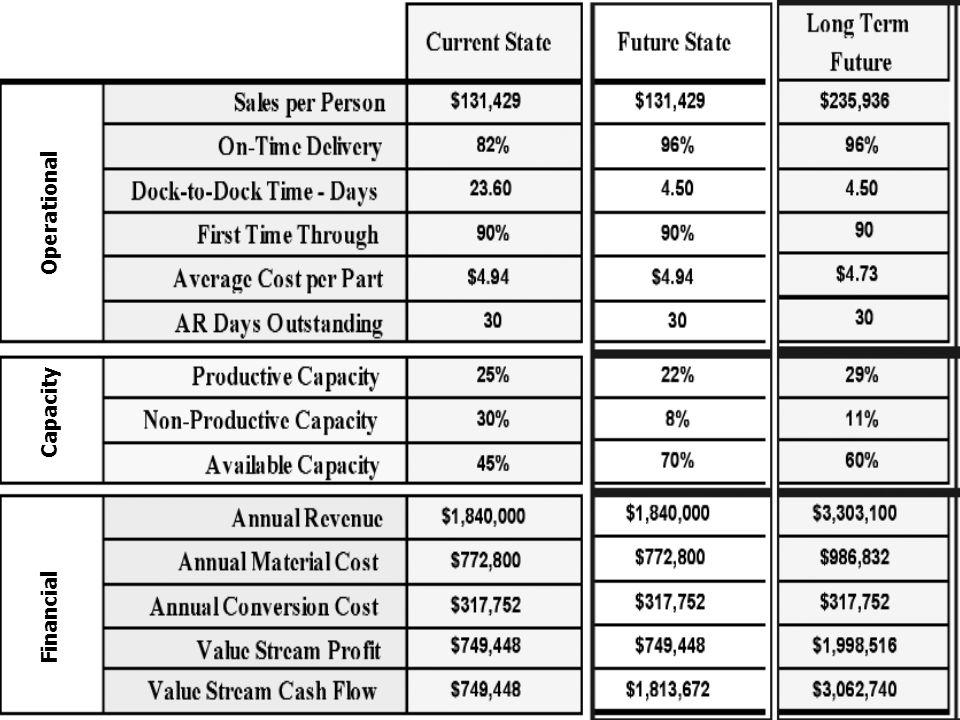 138 Un tradizionale Box Score dei VS Operational Capacity Financial