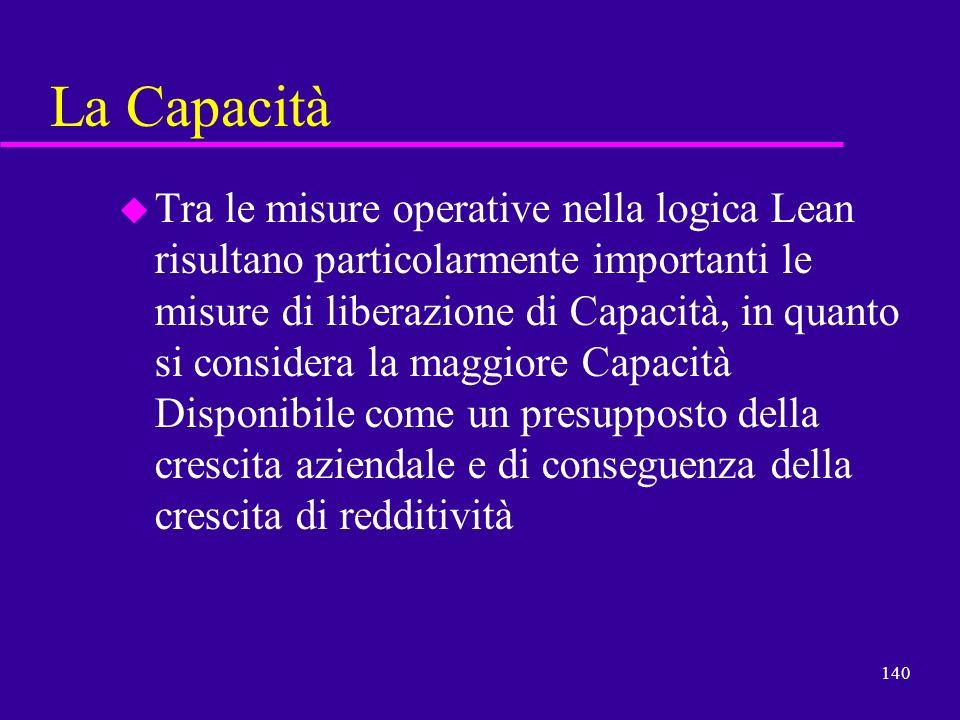 140 La Capacità u Tra le misure operative nella logica Lean risultano particolarmente importanti le misure di liberazione di Capacità, in quanto si co