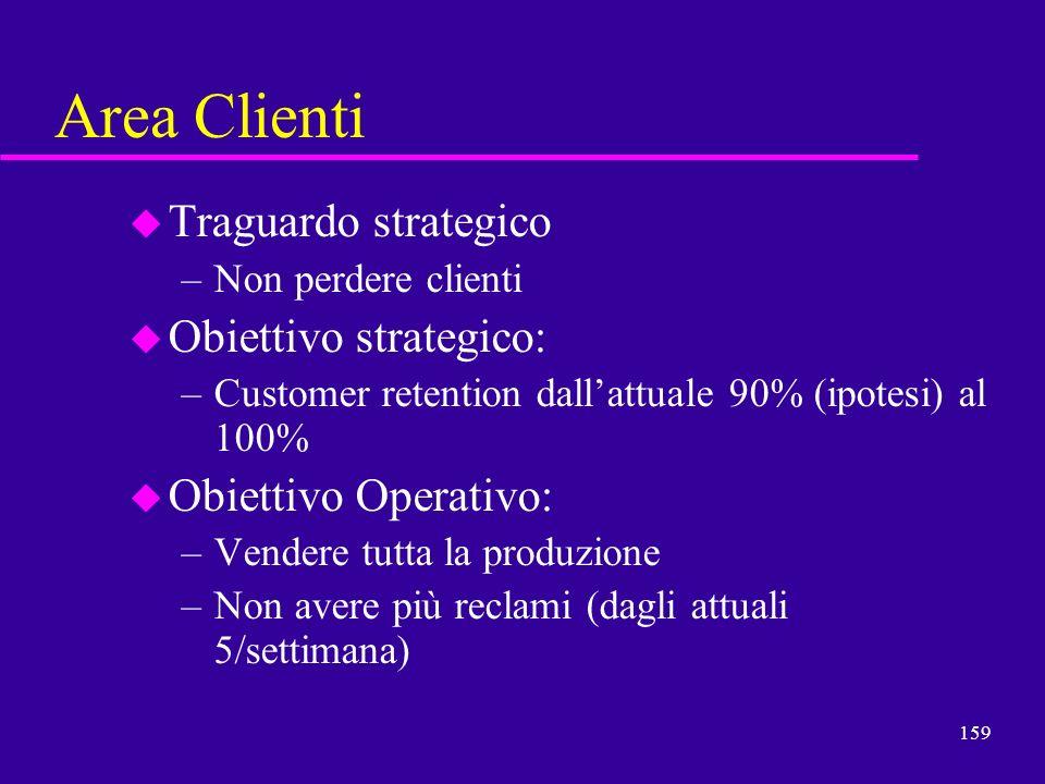 159 Area Clienti u Traguardo strategico –Non perdere clienti u Obiettivo strategico: –Customer retention dallattuale 90% (ipotesi) al 100% u Obiettivo