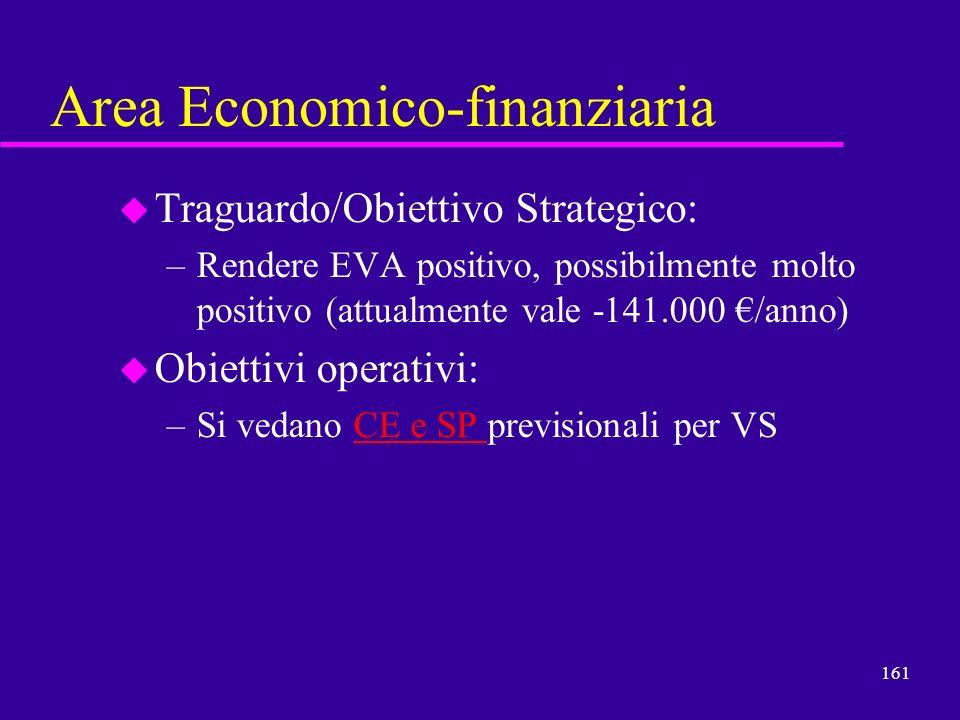 161 Area Economico-finanziaria u Traguardo/Obiettivo Strategico: –Rendere EVA positivo, possibilmente molto positivo (attualmente vale -141.000 /anno)