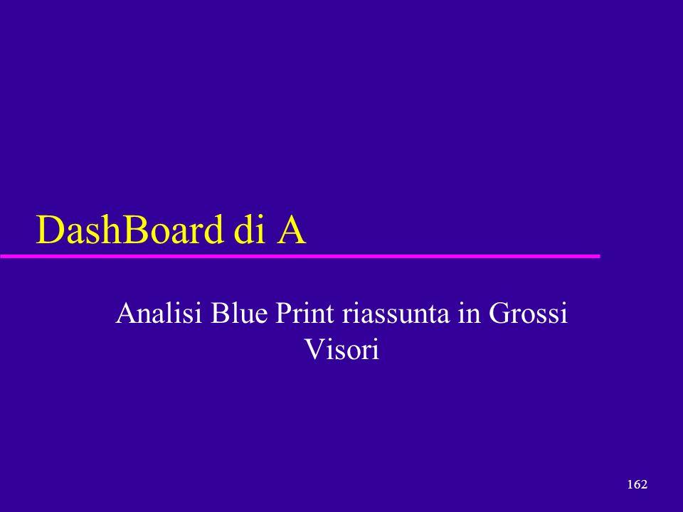 162 DashBoard di A Analisi Blue Print riassunta in Grossi Visori