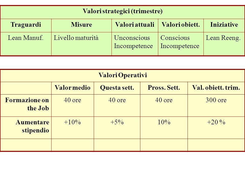 Prospettiva Apprendim. e Crescita Valori strategici (trimestre) TraguardiMisureValori attualiValori obiett.Iniziative Lean Manuf.Livello maturitàUncon
