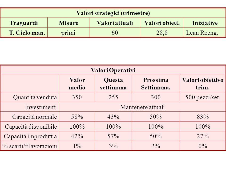 Valori strategici (trimestre) TraguardiMisureValori attualiValori obiett.Iniziative T. Ciclo man.primi6028,8Lean Reeng. Prospettiva Processi Interni V