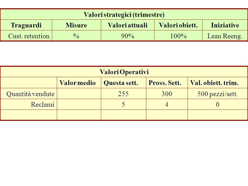 Prospettiva Clienti Valori strategici (trimestre) TraguardiMisureValori attualiValori obiett.Iniziative Cust. retention%90%100%Lean Reeng. Valori Oper