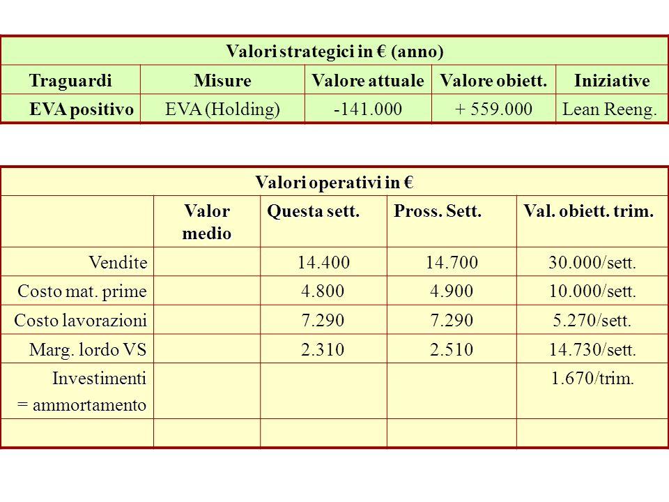 Prospettiva Economico Finanziaria Valori strategici in (anno) TraguardiMisureValore attualeValore obiett.Iniziative EVA positivoEVA (Holding)-141.000+