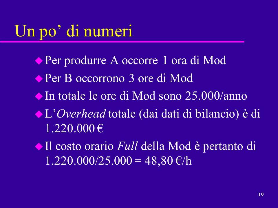 19 Un po di numeri u Per produrre A occorre 1 ora di Mod u Per B occorrono 3 ore di Mod u In totale le ore di Mod sono 25.000/anno u LOverhead totale