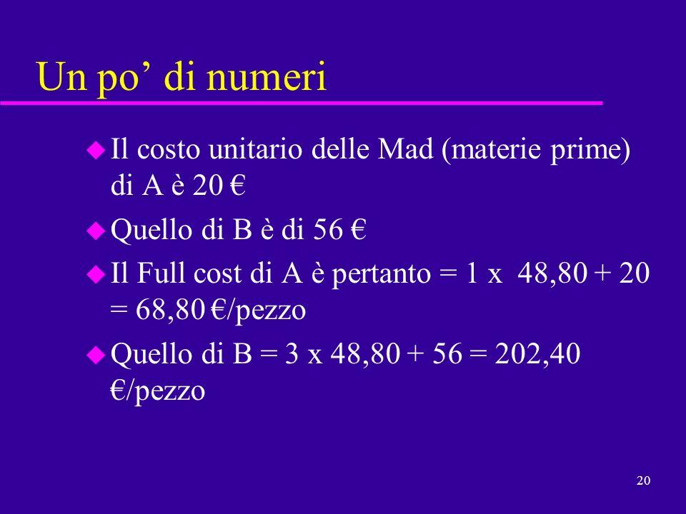 20 Un po di numeri u Il costo unitario delle Mad (materie prime) di A è 20 u Quello di B è di 56 u Il Full cost di A è pertanto = 1 x 48,80 + 20 = 68,
