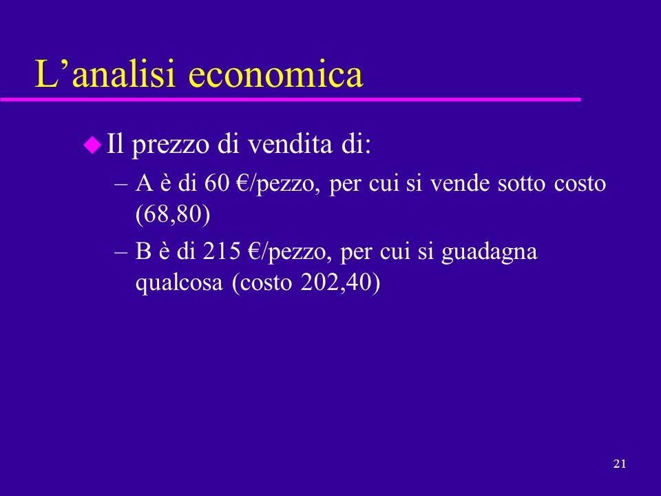 21 Lanalisi economica u Il prezzo di vendita di: –A è di 60 /pezzo, per cui si vende sotto costo (68,80) –B è di 215 /pezzo, per cui si guadagna qualc