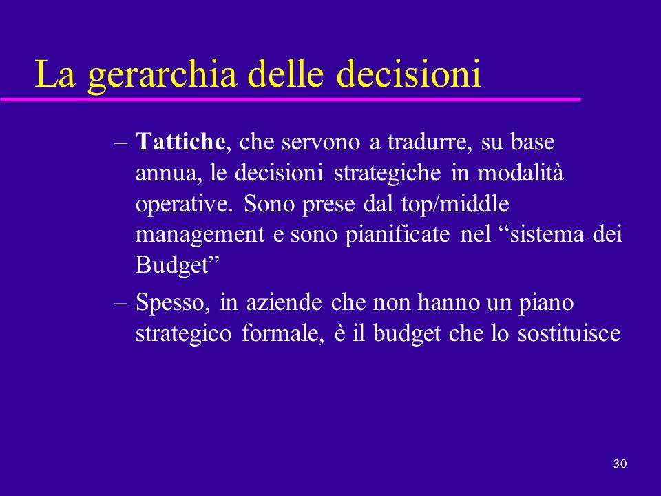 30 La gerarchia delle decisioni –Tattiche, che servono a tradurre, su base annua, le decisioni strategiche in modalità operative. Sono prese dal top/m
