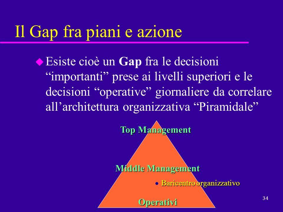 34 Il Gap fra piani e azione u Esiste cioè un Gap fra le decisioni importanti prese ai livelli superiori e le decisioni operative giornaliere da corre