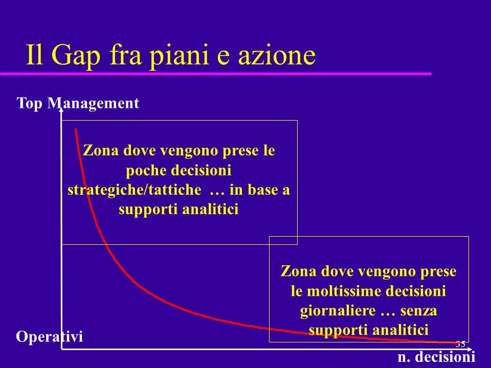 35 Il Gap fra piani e azione Zona dove vengono prese le moltissime decisioni giornaliere … senza supporti analitici Zona dove vengono prese le poche d