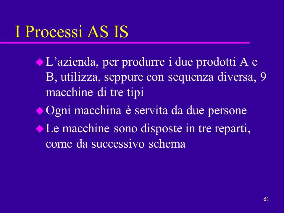 61 I Processi AS IS u Lazienda, per produrre i due prodotti A e B, utilizza, seppure con sequenza diversa, 9 macchine di tre tipi u Ogni macchina è se