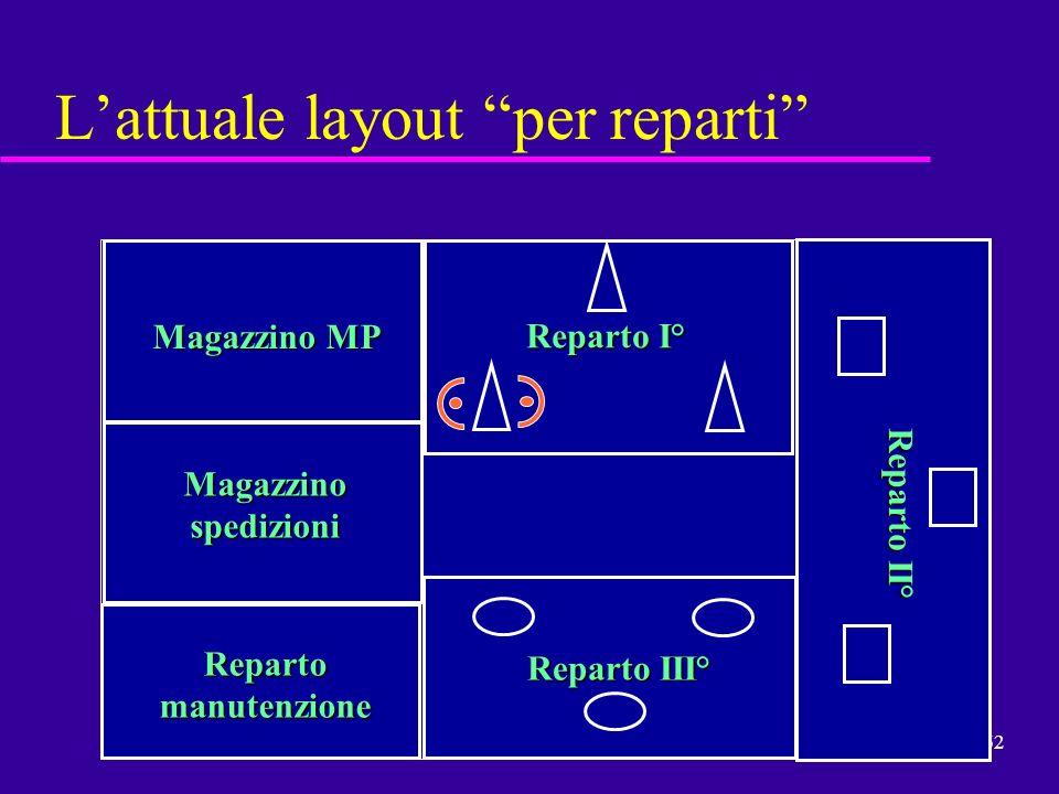 62 Lattuale layout per reparti Magazzino MP Magazzino spedizioni Reparto manutenzione Reparto I° Reparto III° Reparto II°