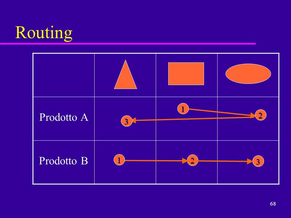 68 Routing Prodotto A Prodotto B 12 3 12 3
