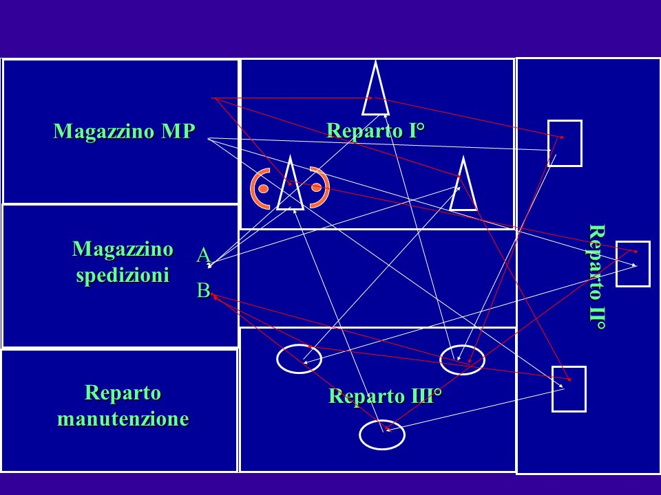 Il Diagramma a spaghetti Magazzino MP Magazzino spedizioni Reparto manutenzione Reparto I° Reparto III° Reparto II° B A