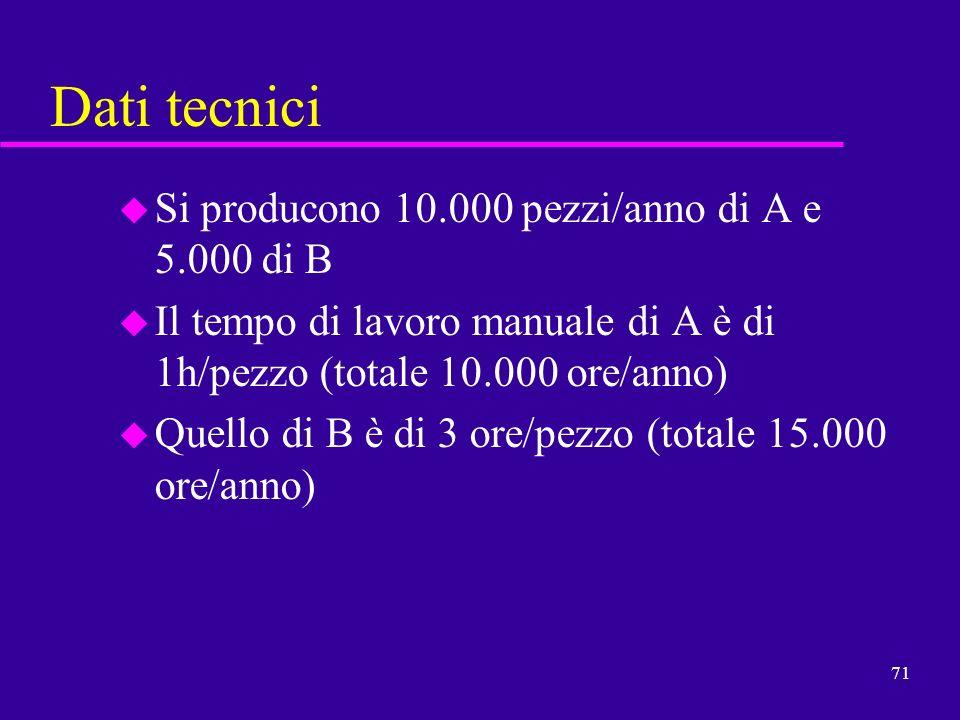 71 Dati tecnici u Si producono 10.000 pezzi/anno di A e 5.000 di B u Il tempo di lavoro manuale di A è di 1h/pezzo (totale 10.000 ore/anno) u Quello d