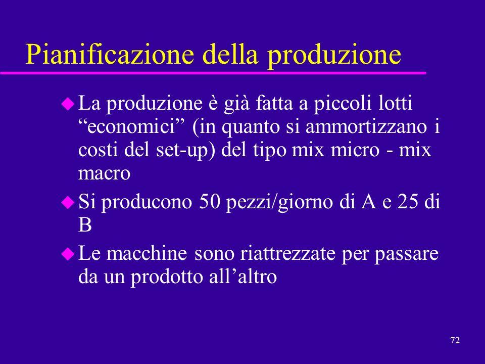 72 Pianificazione della produzione u La produzione è già fatta a piccoli lotti economici (in quanto si ammortizzano i costi del set-up) del tipo mix m