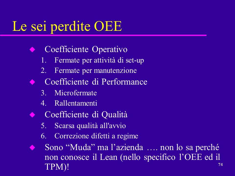 74 Le sei perdite OEE u Coefficiente Operativo 1.Fermate per attività di set-up 2.Fermate per manutenzione u Coefficiente di Performance 3.Microfermat