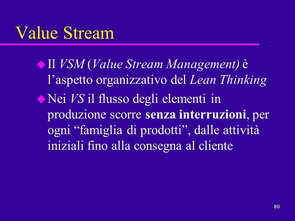 80 Value Stream u Il VSM (Value Stream Management) è laspetto organizzativo del Lean Thinking u Nei VS il flusso degli elementi in produzione scorre s