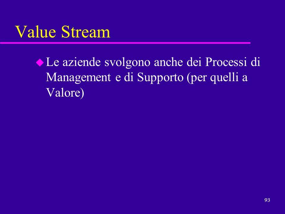 93 Value Stream u Le aziende svolgono anche dei Processi di Management e di Supporto (per quelli a Valore)