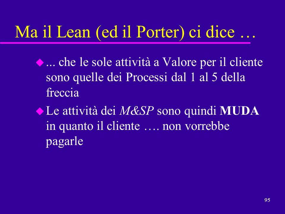 95 Ma il Lean (ed il Porter) ci dice … u... che le sole attività a Valore per il cliente sono quelle dei Processi dal 1 al 5 della freccia u Le attivi