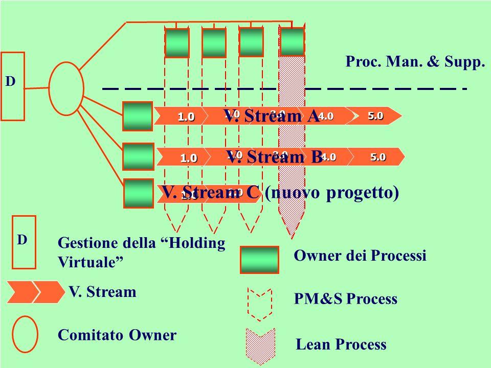 Lorganizzazione di Womack Proc. Man. & Supp. ComitatoOwner Owner dei Processi PM&S Process D Lean Process D Gestione della Holding Virtuale 1.0 2.03.0