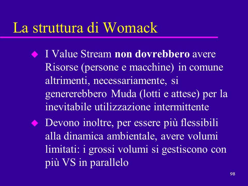 98 La struttura di Womack u I Value Stream non dovrebbero avere Risorse (persone e macchine) in comune altrimenti, necessariamente, si genererebbero M