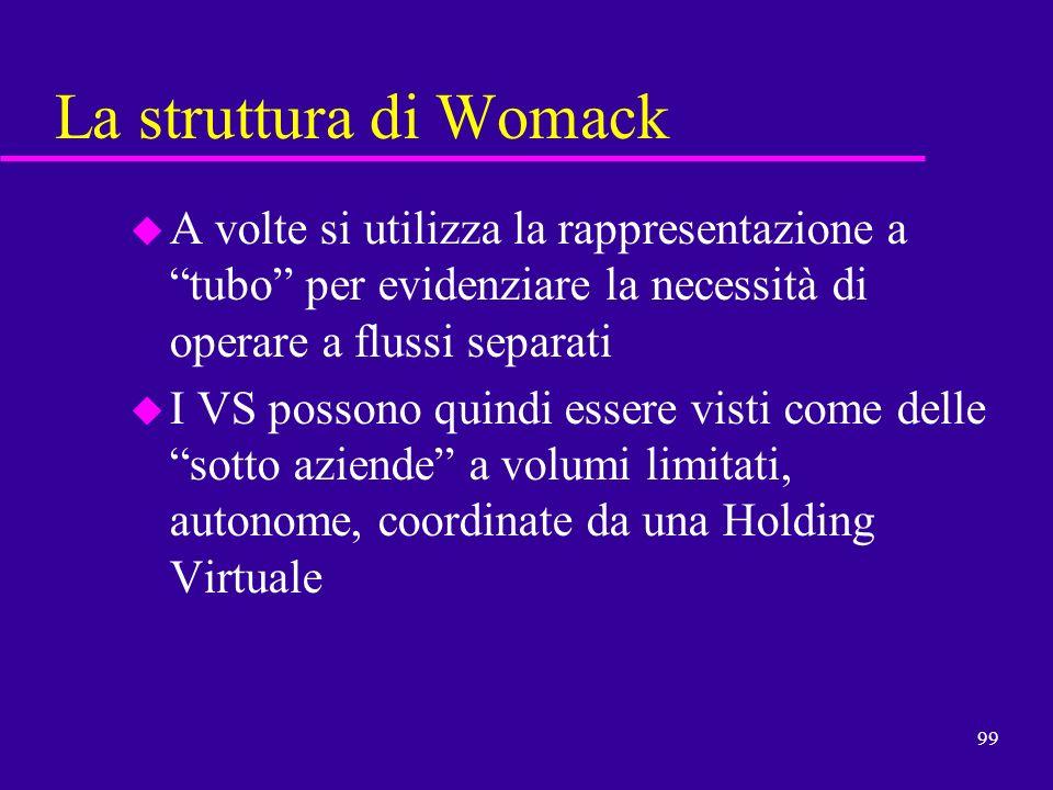 99 La struttura di Womack u A volte si utilizza la rappresentazione a tubo per evidenziare la necessità di operare a flussi separati u I VS possono qu