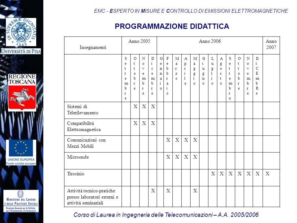 Corso di Laurea in Ingegneria delle Telecomunicazioni – A.A. 2005/2006 EMC - ESPERTO IN MISURE E CONTROLLO DI EMISSIONI ELETTROMAGNETICHE Insegnamenti