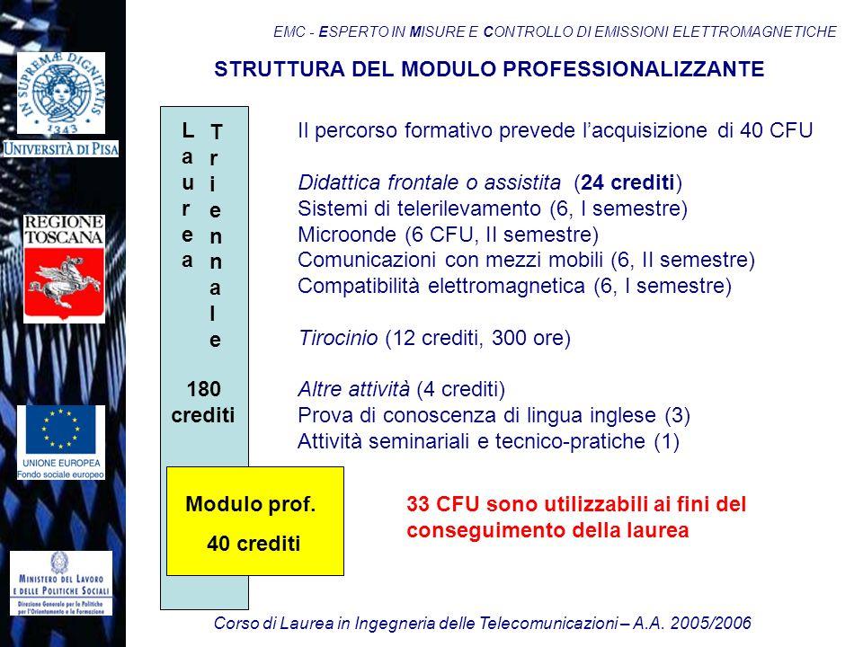 Corso di Laurea in Ingegneria delle Telecomunicazioni – A.A. 2005/2006 EMC - ESPERTO IN MISURE E CONTROLLO DI EMISSIONI ELETTROMAGNETICHE Il percorso