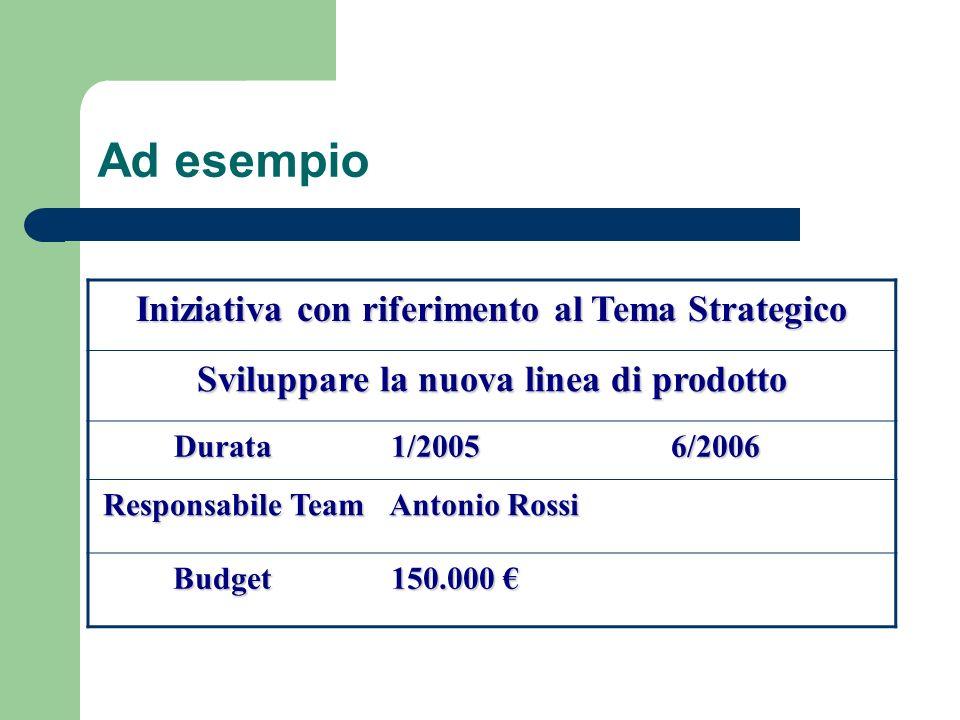 Ad esempio Iniziativa con riferimento al Tema Strategico Sviluppare la nuova linea di prodotto Durata 1/2005 1/20056/2006 Responsabile Team Antonio Ro