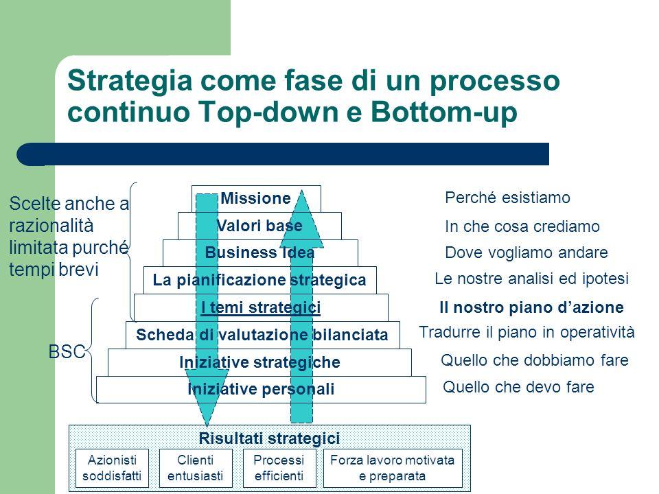 Strategia come fase di un processo continuo Top-down e Bottom-up Perché esistiamo In che cosa crediamo Dove vogliamo andare Le nostre analisi ed ipote