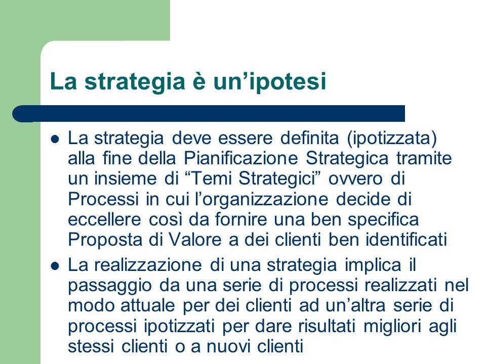 La strategia è unipotesi La strategia deve essere definita (ipotizzata) alla fine della Pianificazione Strategica tramite un insieme di Temi Strategic