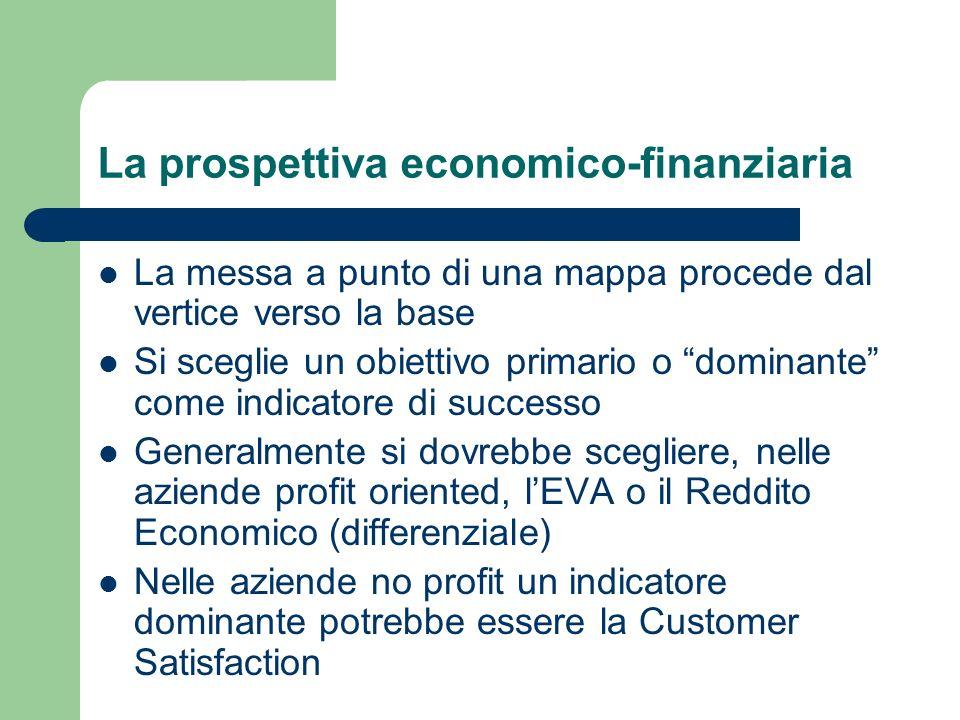 La prospettiva economico-finanziaria La messa a punto di una mappa procede dal vertice verso la base Si sceglie un obiettivo primario o dominante come